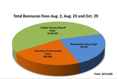 Bonnaroo fines boost local law enforcement drug funds