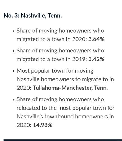 Tullahoma-Manchester most popular area to move to
