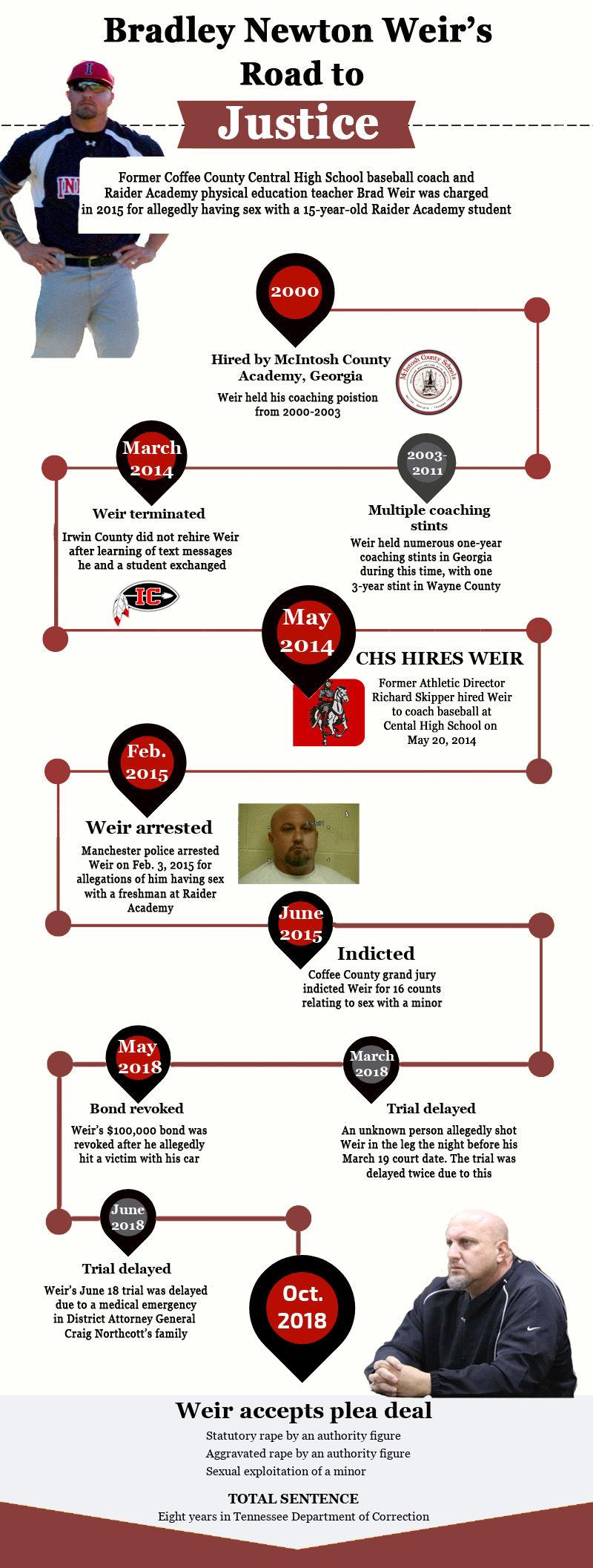 Weir timeline