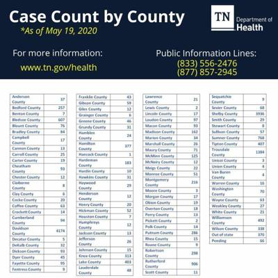Coffee County has a total of 63 confirmed COVID-19 cases