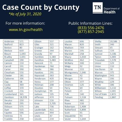 BREAKING: First two COVID-19 deaths reported in Coffee County
