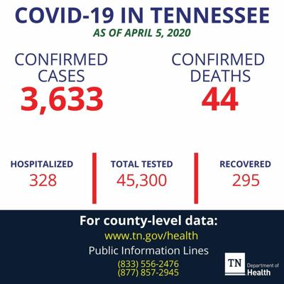 Coffee County confirmed COVID-19 cases increase