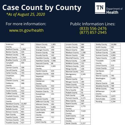 Active cases decrease; sixth death reported