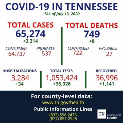 Coffee County COVID-19 active cases increase