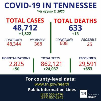 Coffee County has a total of 117 confirmed COVID-19 cases