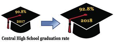 CHS grad rate 2018