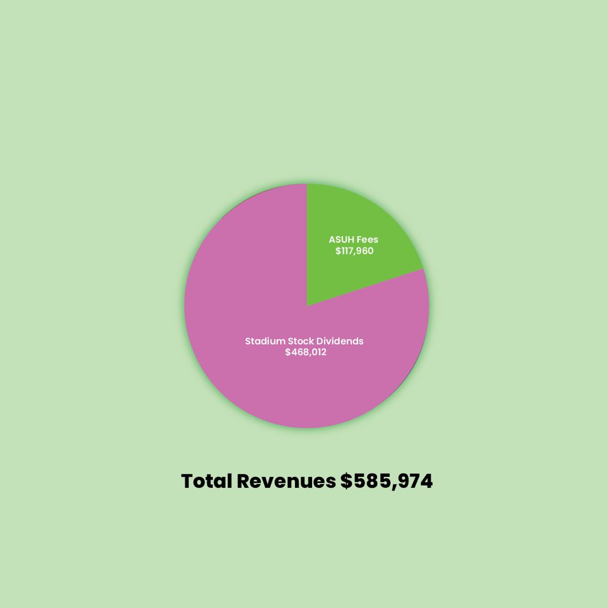 ASUH Budget 2.png