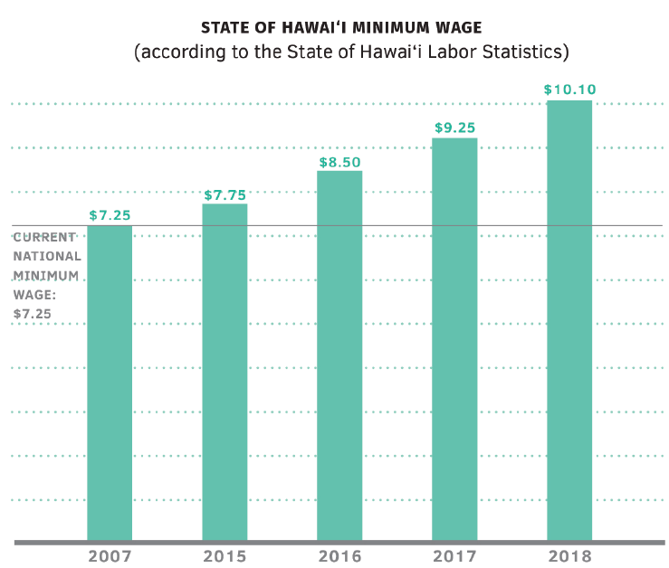 Honolulu Minimum Wage Chart