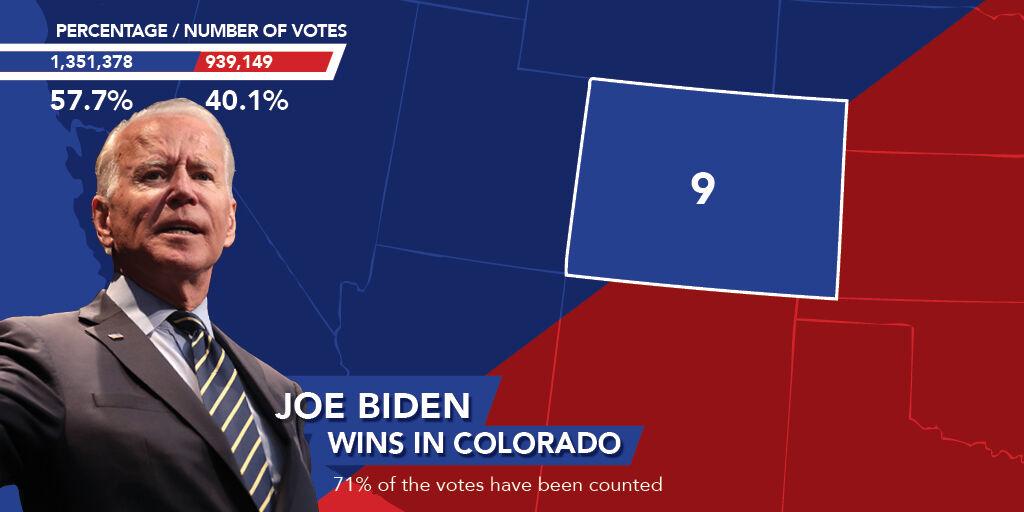 Colorado turnout