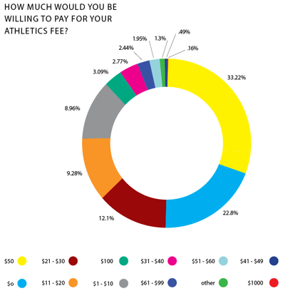 How much would you be willing to pay for your athletics fee?