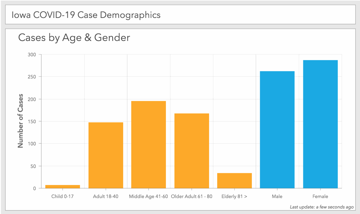 Iowa COVID-19 case  demographics as of 11:30 a.m. Wednesday, April 1