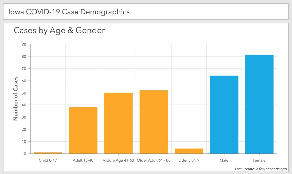 IDPH COVID-19 case demographics 3-25