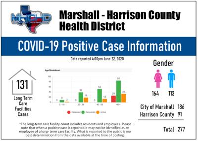 Health District COVID19 data 06222020
