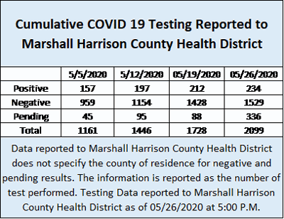 health district graphic