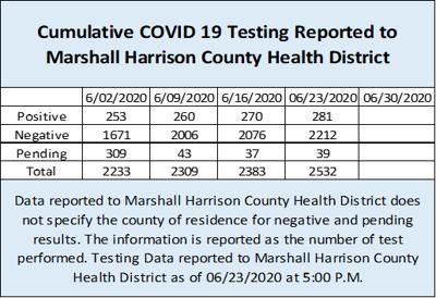 Health District COVID19data 06242020