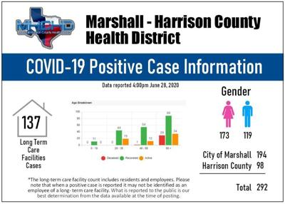 Health District COVID19 data 06282020