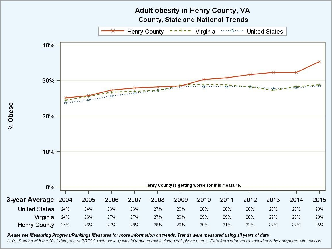 Henry County adult obesity trend line