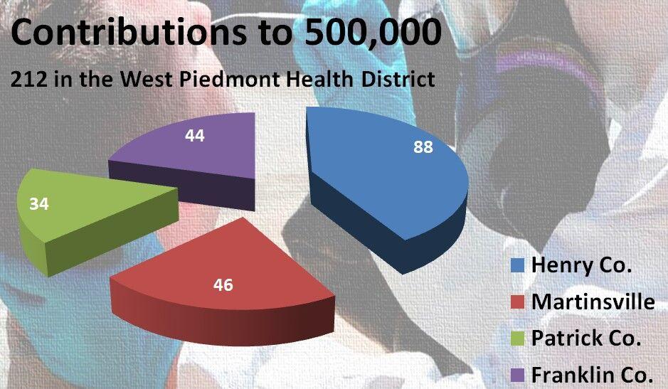 West Piedmont Health District deaths