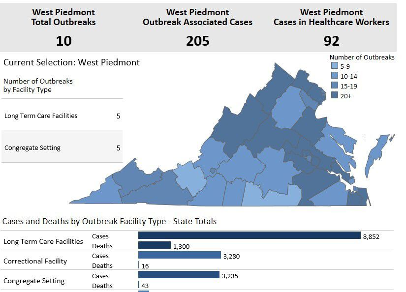 Outbreaks in West Piedmont Health DIstrict