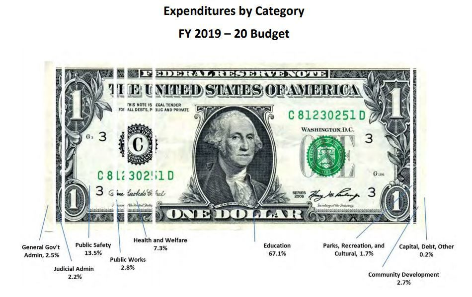 Henry County's budget expenses