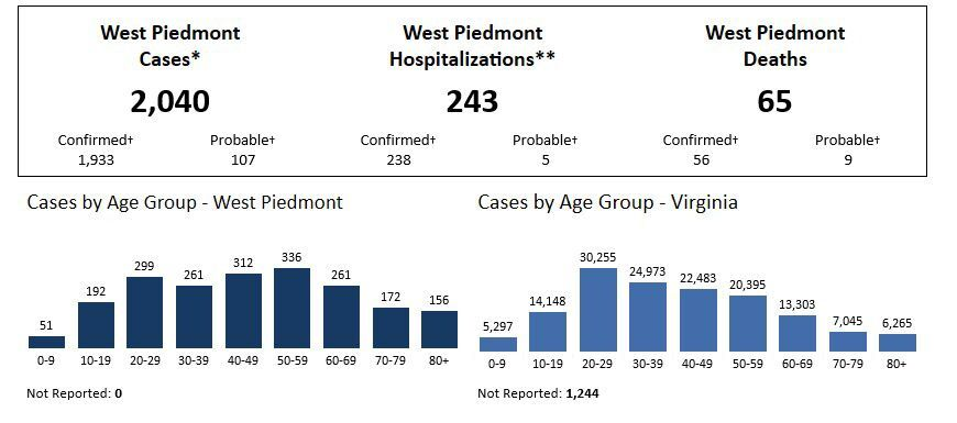 West Piedmont case snapshot