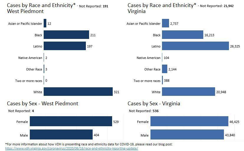 West Piedmont Health District data