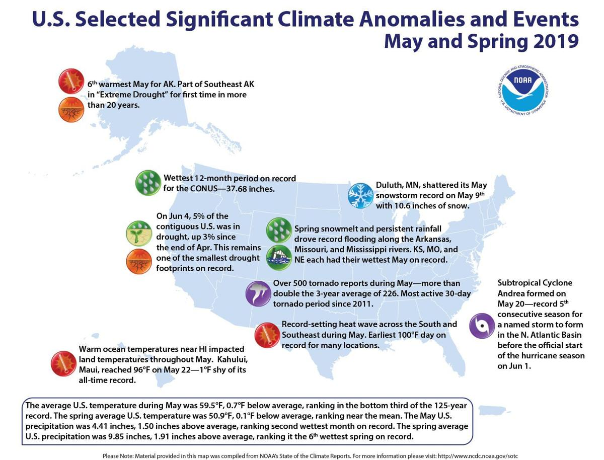 Spring climate trends