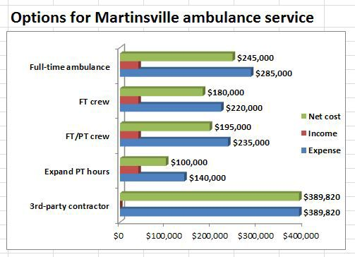 Martinsville's ambulance emergency could cost a little more