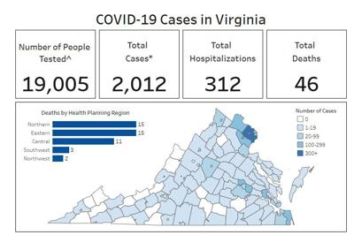COVID-19 in Virginia