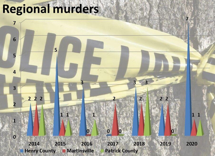 Murder trends in the region