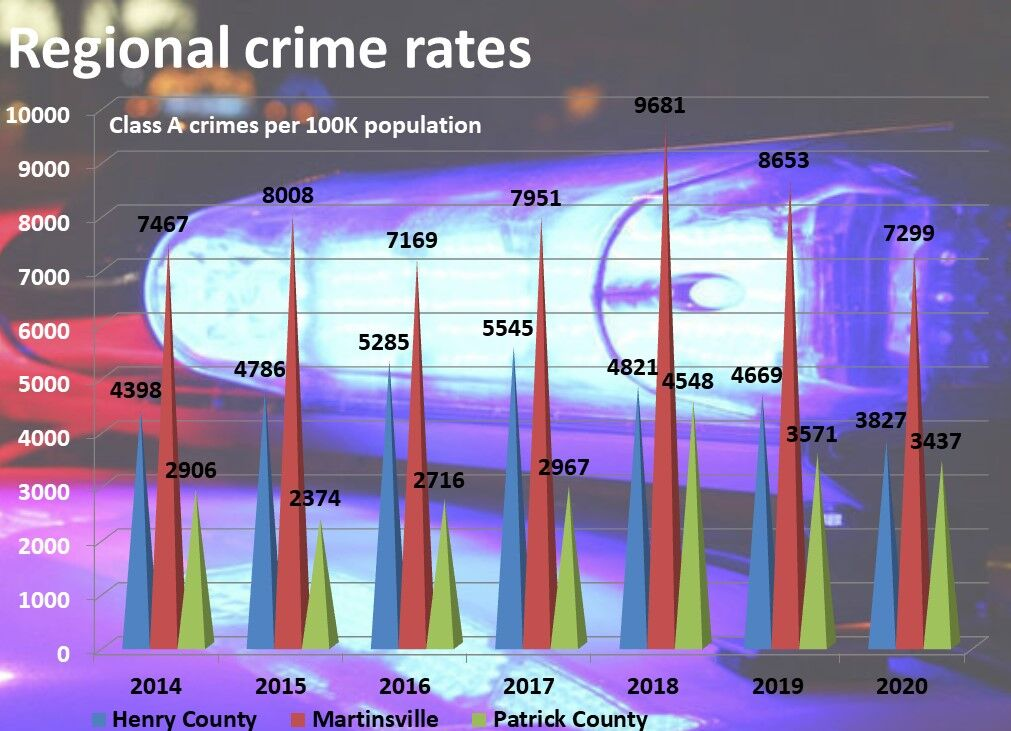 Crime rates in the region