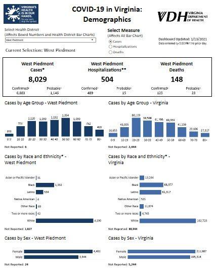 West Piedmont Health District cases demographics
