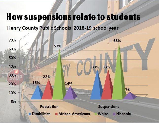 Suspensions vs. student body