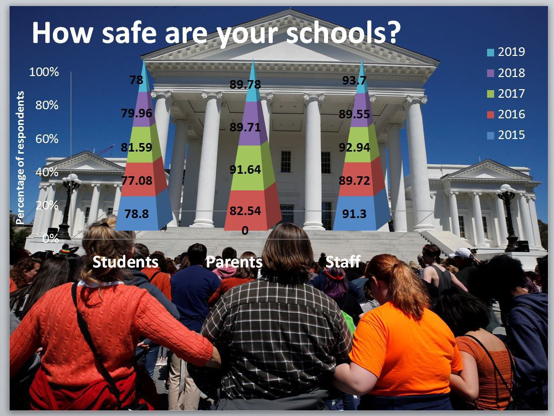 How safe do HCPS students feel?