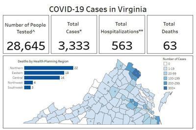 Latest statistics for Virginia