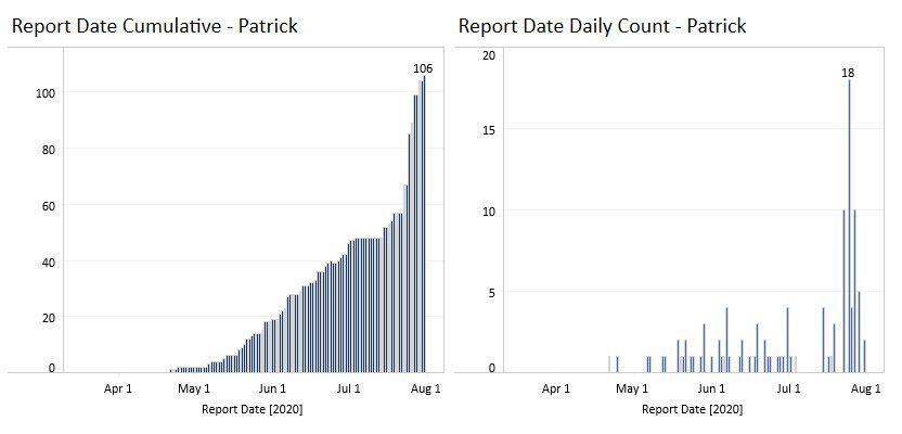 Patrick County case counts