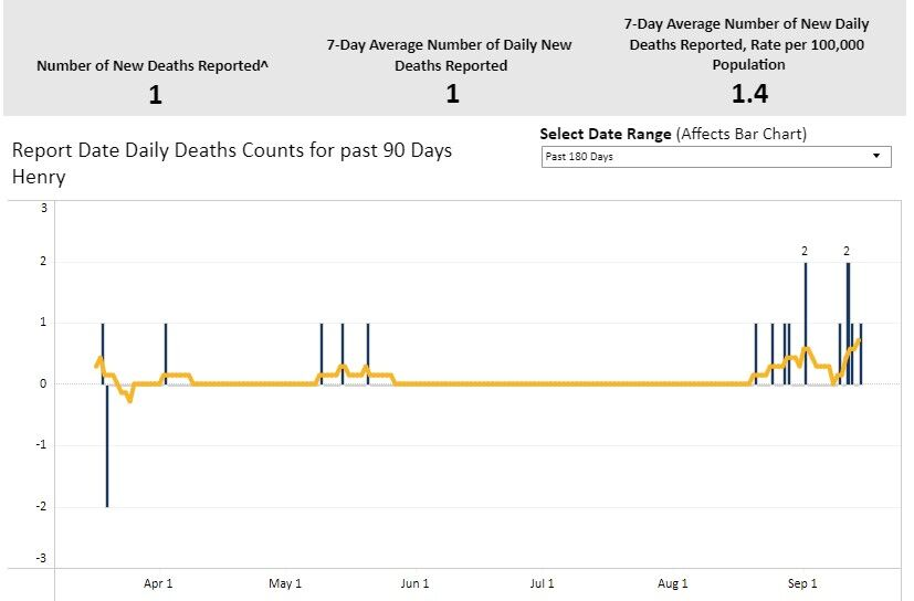 Henry County death trend
