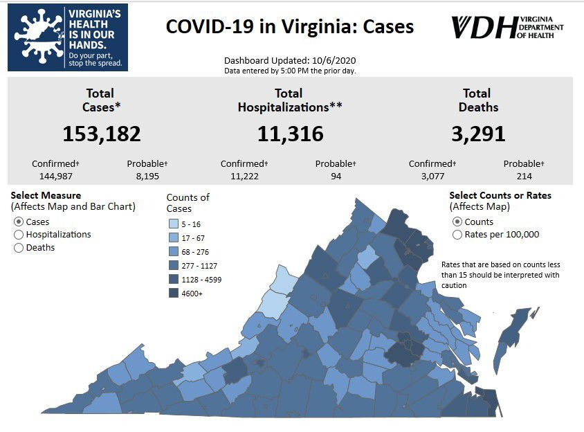 VDH data report