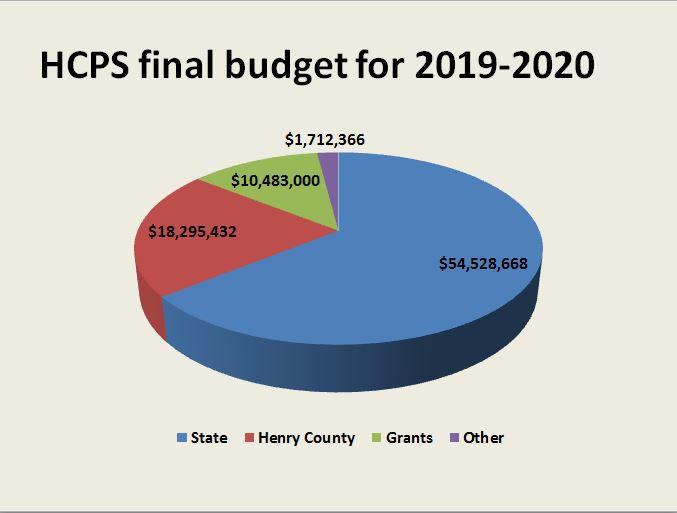 Henry County Schools budget 2019-20