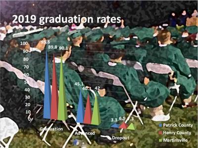 2019 graduation rates