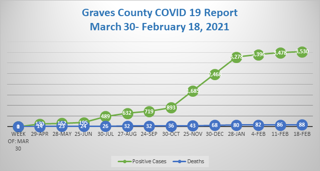COVID-19 continues downward trend GRAPH 2