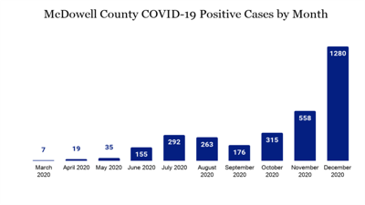 Update: Two more McDowell residents die of COVID-19, 47 more test positive