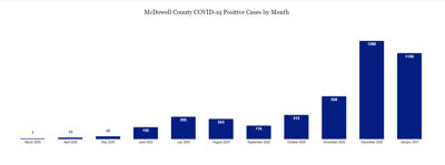 Update: 25 more McDowell residents test positive for COVID-19
