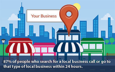 Local SEO for Businesses. | BH Digital Marketing Services | Marion NC