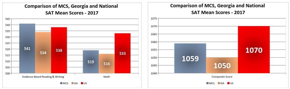 SAT scores released for Cobb, Marietta Schools | News