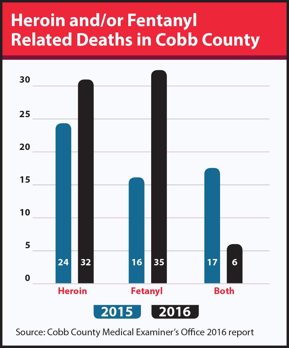 Bethel University Online >> Fentanyl fueling Cobb's drug-related deaths | News | mdjonline.com