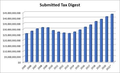 Cobb tax digest chart (copy)