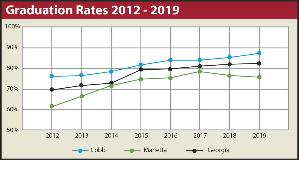 09-19 2012-2019 Graduation Rate Chart.jpg