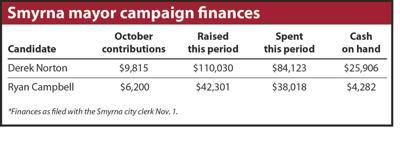 11-10 Smyrna mayor campaign finances.jpg