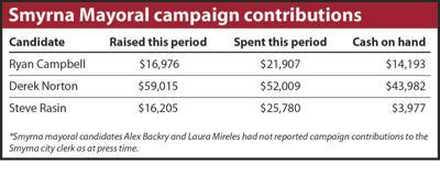 10-26 Smyrna Mayoral campaign contributions.jpg